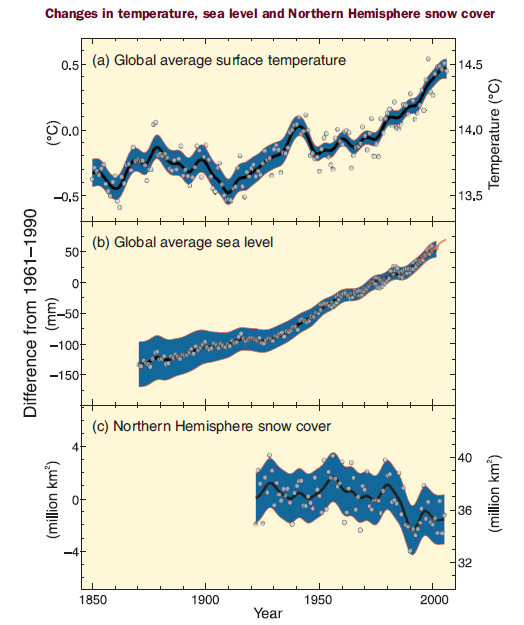 The climate data