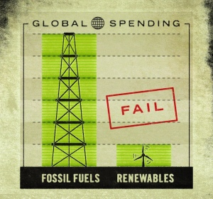 Figure from http://endfossilfuelsubsidies.org/