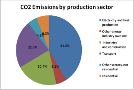 CO2 Emission percentaje by production sector in the world, source of data IEA.