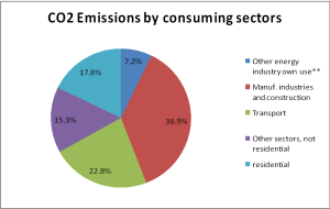 CO2 Emission percentaje by consuming sector in the world, source of data IEA.