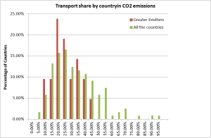 Histogram of the transport share in country CO2 emissions for two populatios: All the world and the top 20 emitters, source of data IEA