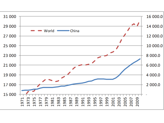 China and World emission paths. The magnitude of the emissions if different but the scales are the same