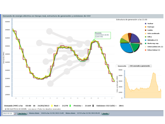 Spanish electricity consumption on 23/03/2013, from REE